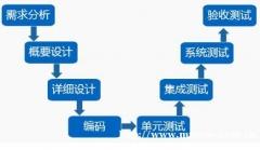 郑州软件测试培训课程有哪些知识点